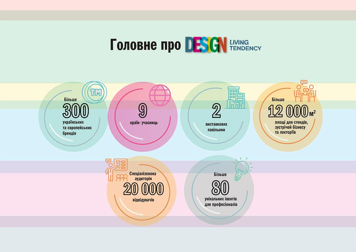 infografic Storinka 2 - Все, що вам потрібно знати про виставку Design Living Tendency 2019 в форматі інфографіки